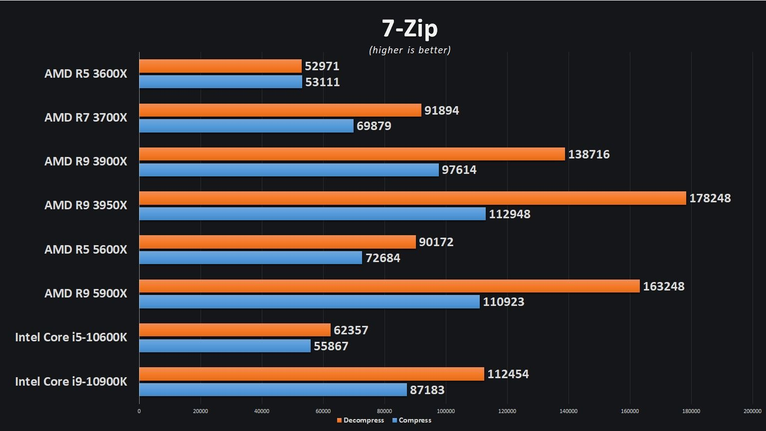 7-Zip Results