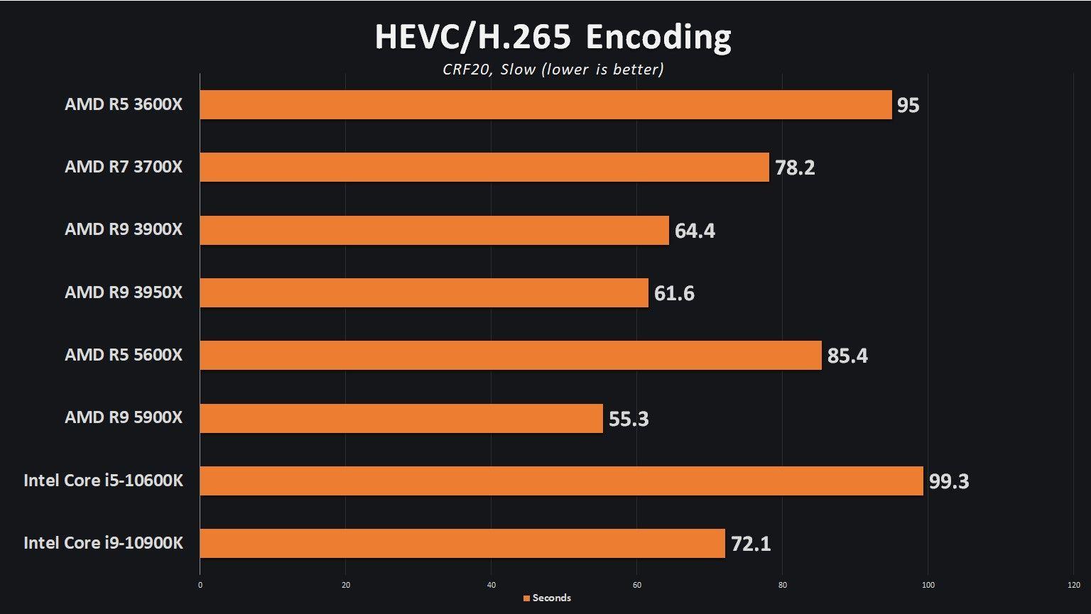 Encoding Benchmark