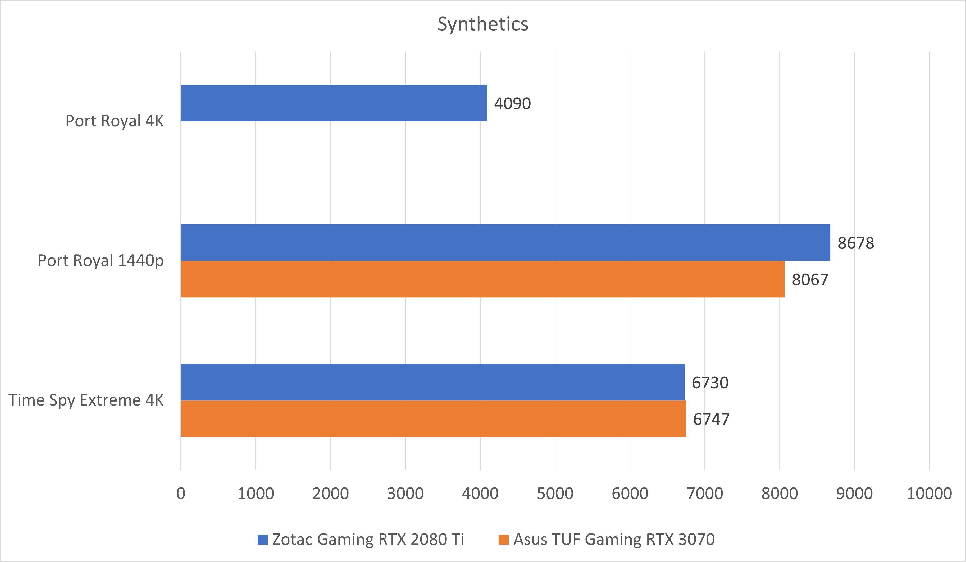 3070 synthetics