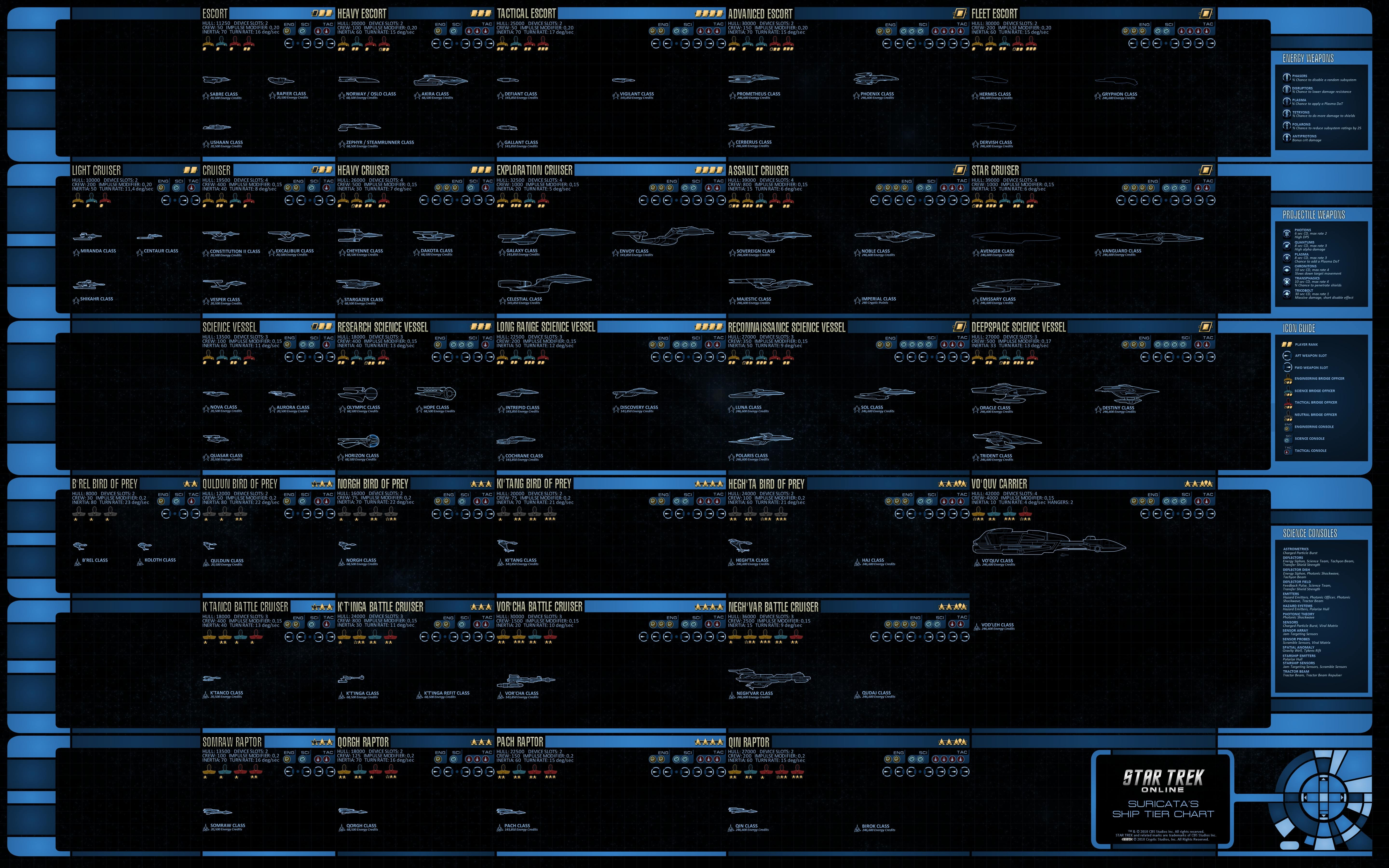 Star Trek Online Ship Tiers Chart