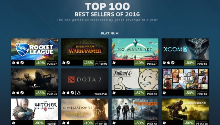 What Steam's Top 100 Games Shows Us