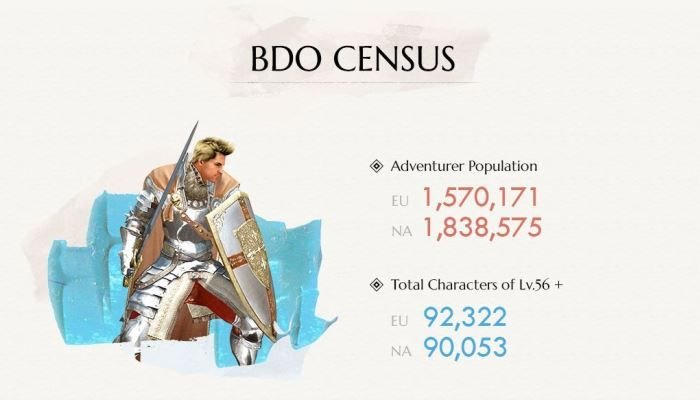 BDO By the Numbers, Year 1 Complete - MMORPG.com