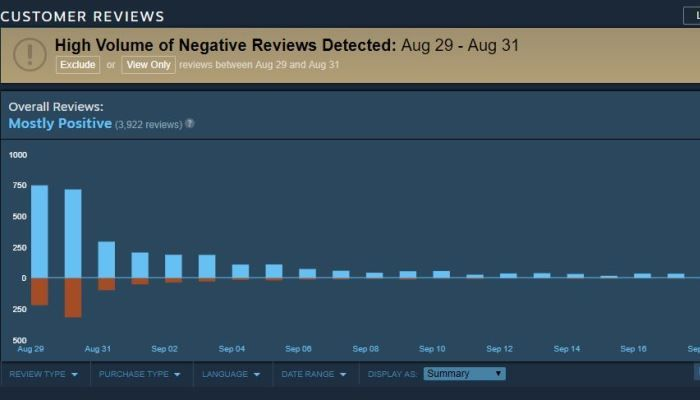 Valve to Be More Active to Prevent Malicious Review Bombs