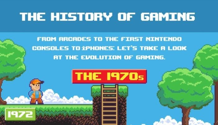 The History of Gaming - 1972 to Present All in a Single Graphic