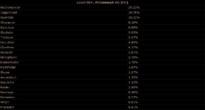 Path of Exile Shares Metamorph Challenge League Statistics