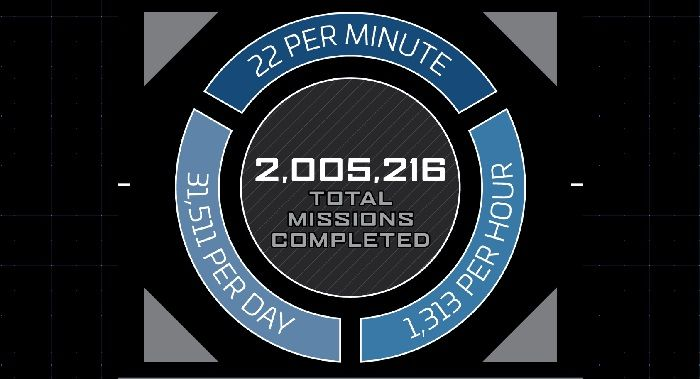 Over 2 Million Missions Have Been Completed in Star Citizen