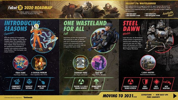 Fallout 76 - New Updated 2020 Roadmap Released
